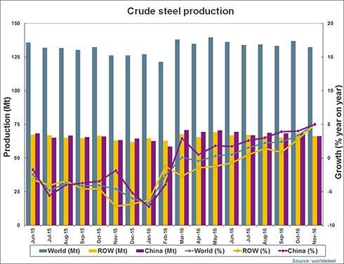 Світове виробництво необробленої сталі росте, але не скрізь