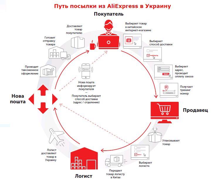 "E-commerce посилки з Китаю в Україну через ""Нову пошту"""