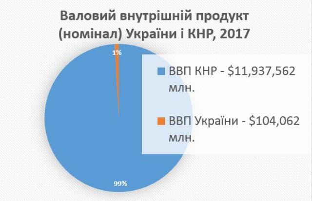 ВВП Китаю і України порівняння у 2017 році