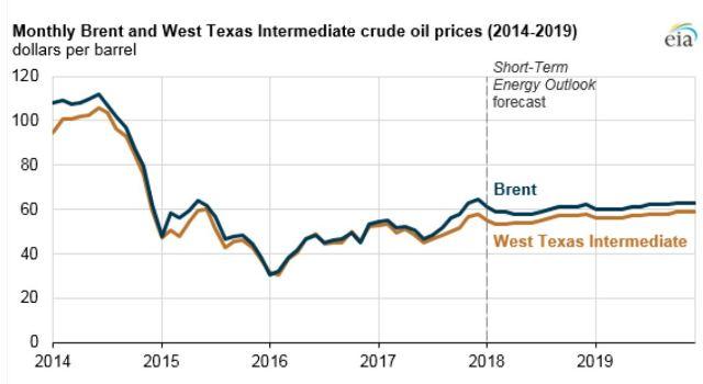Графік цін на нафту основних марок у 2014-2019 роках (прогноз)