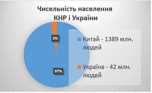 Чисельність населення Китаю і України - діаграма