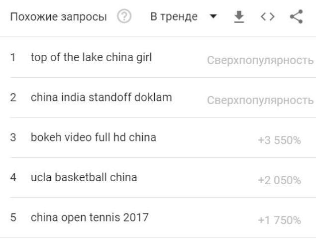 Найбільш популярні подібні запити в Інтернеті до запиту China