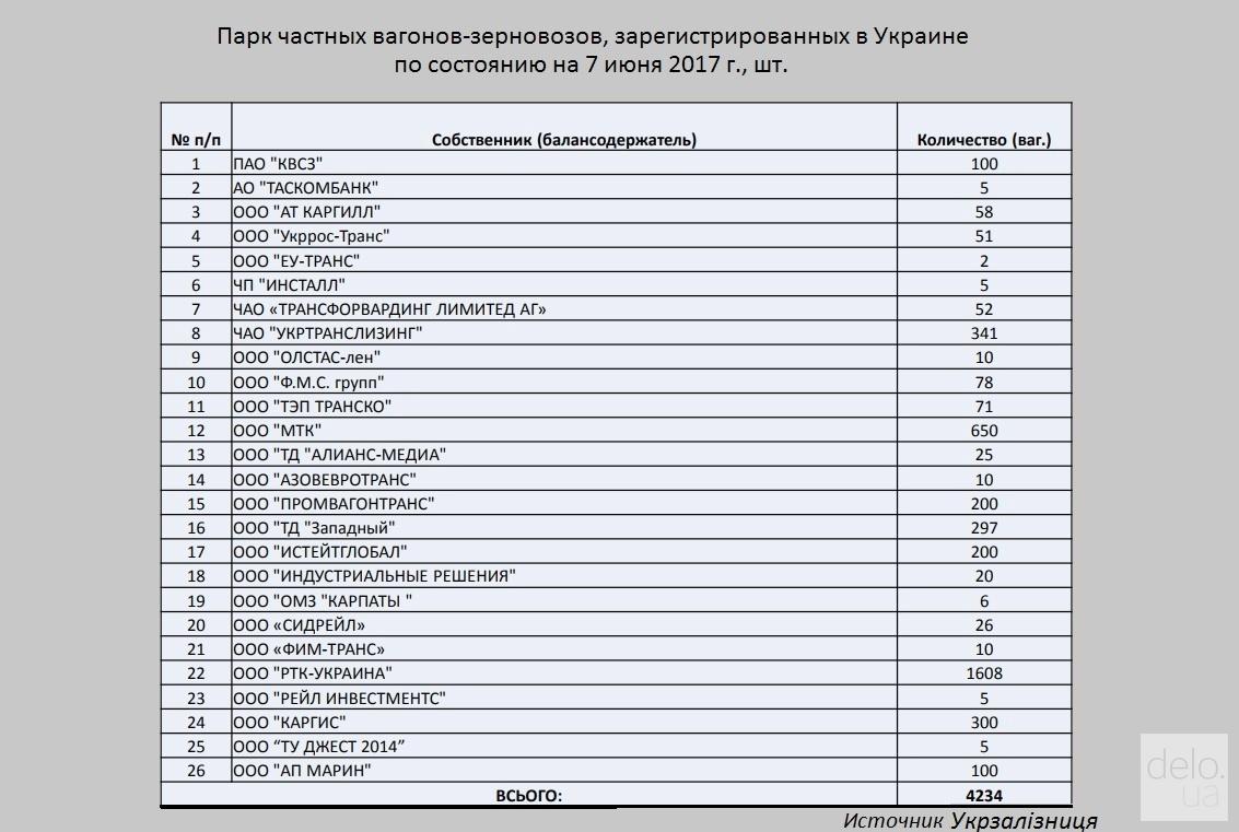 Вагони-зерновози в Україні