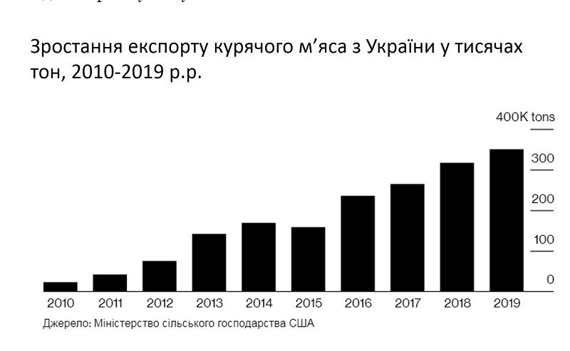 Графік зростання експорту курячого м'яса з України у тисячах тон, 2010-2019 р.р.