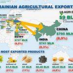 ТОП-10 експорт агроподукції з України 2019