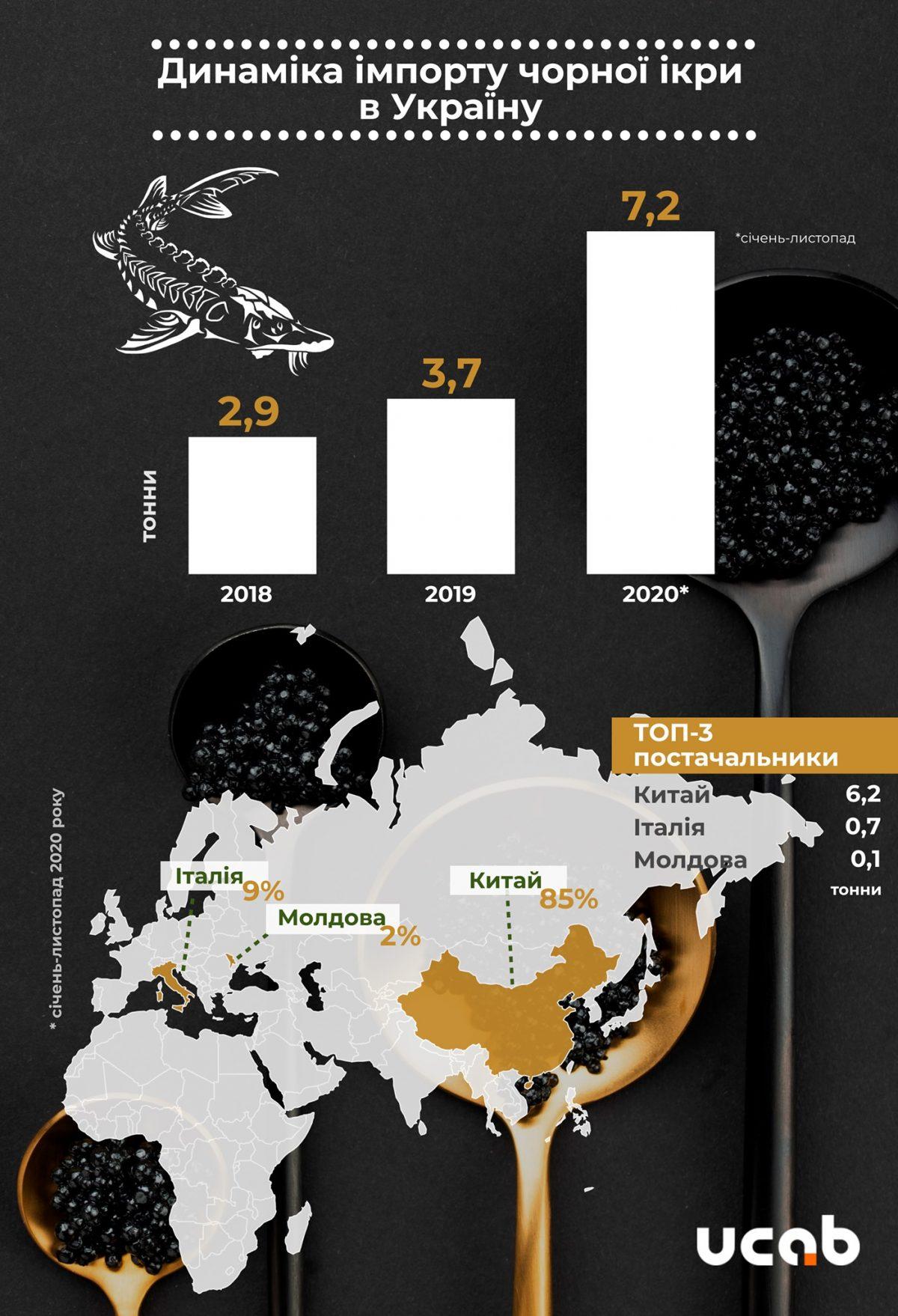 Китай – основний постачальник ікри осетрових в Україну