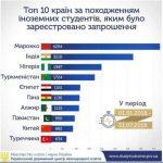 Китай і Україна, ТОП-10 іноземні студенти в Україні