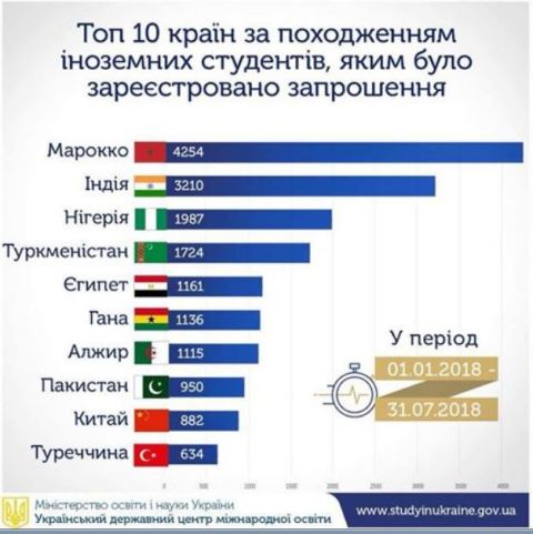 Китайці у ТОП-10 за кількістю серед іноземних студентів в Україні ... 9f0dfc59718a1