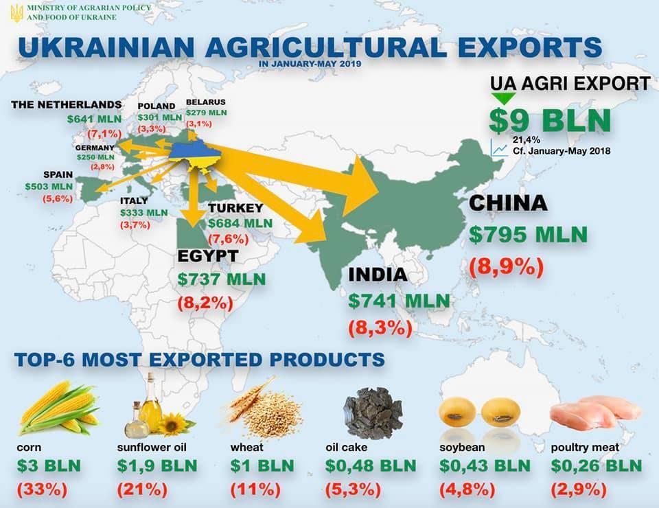 Китай та Індія очолюють ТОП-10 імпортерів агропродукцуії з України у 2019